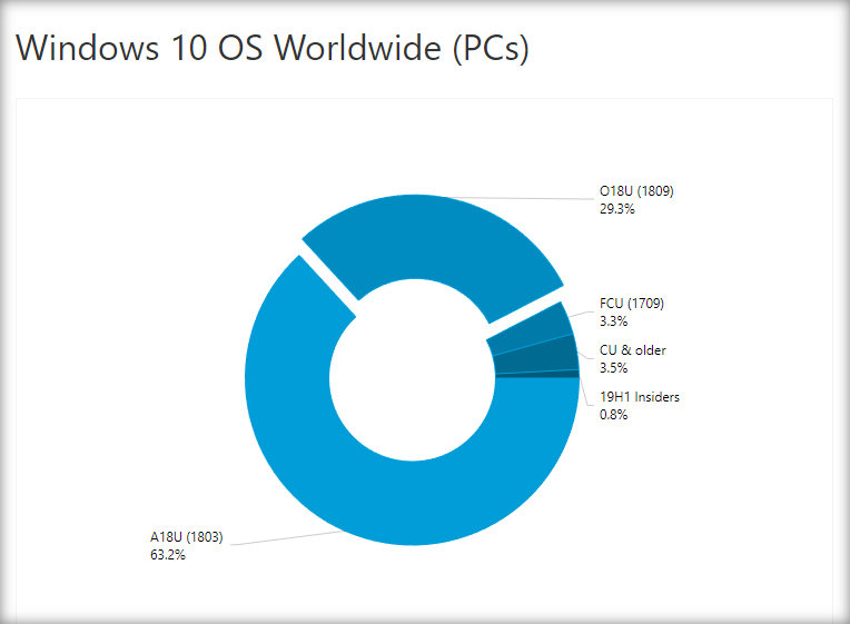 Windows 10 OS Updates stat