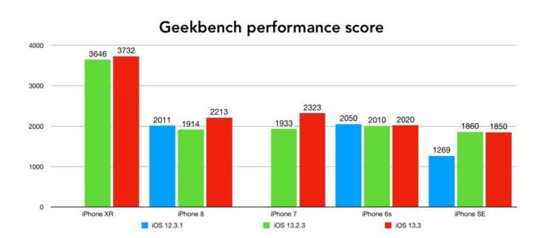 ios 13.3 performance 1