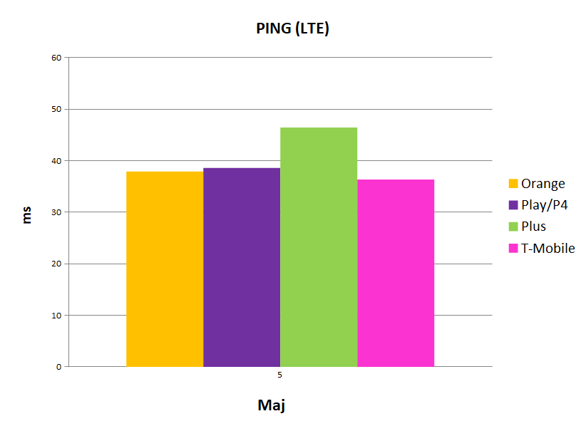 ping LTE