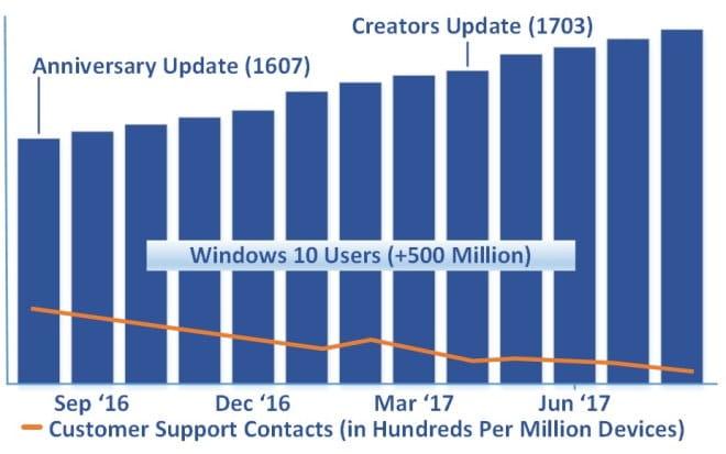 windows 10 pomoc techniczna