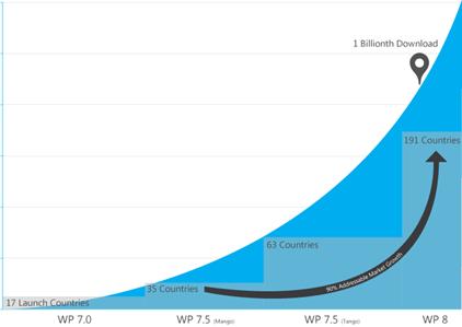 Windows Phone stats