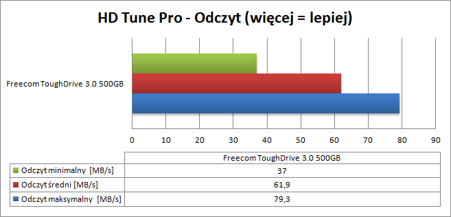 Freecom ToughDrive HD Tune Pro Odczyt
